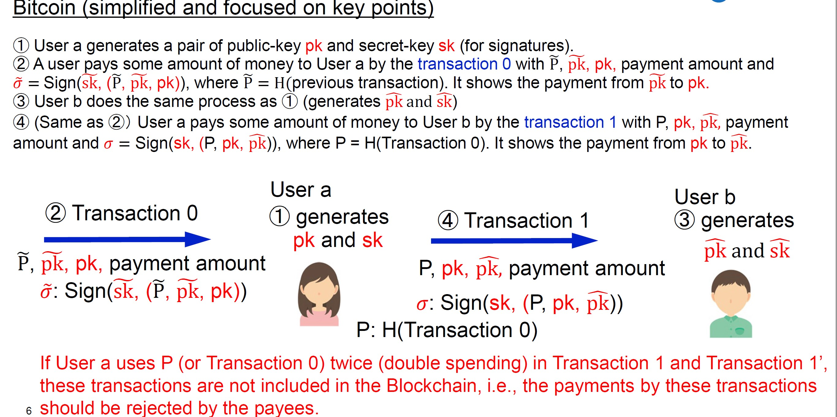 Diagram: Bitcoin. Source: NTT Research