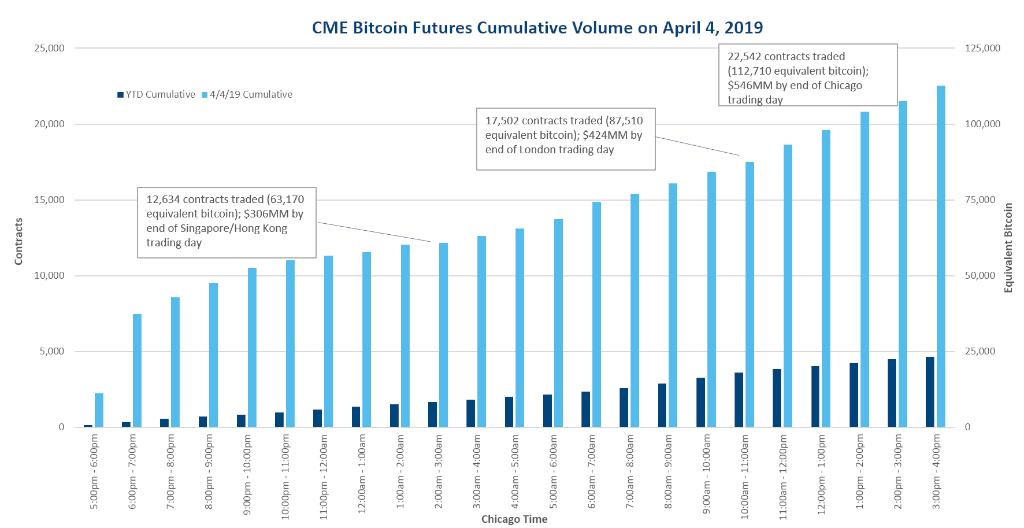 CME Bitcoin Futures Cumulative Volume on April 4, 2019
