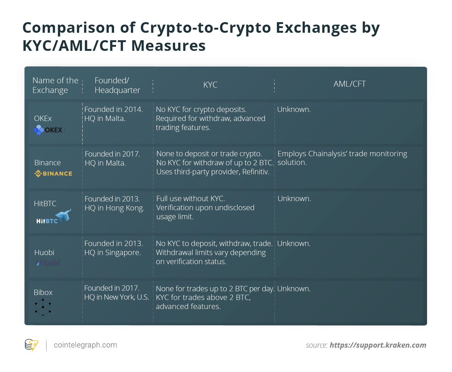 Crypto-to-crypto exchanges