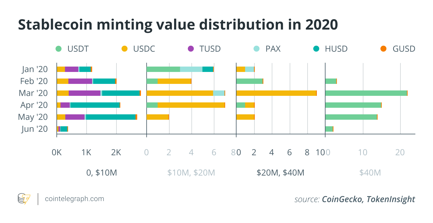 Stablecoin minting value distribution in 2020