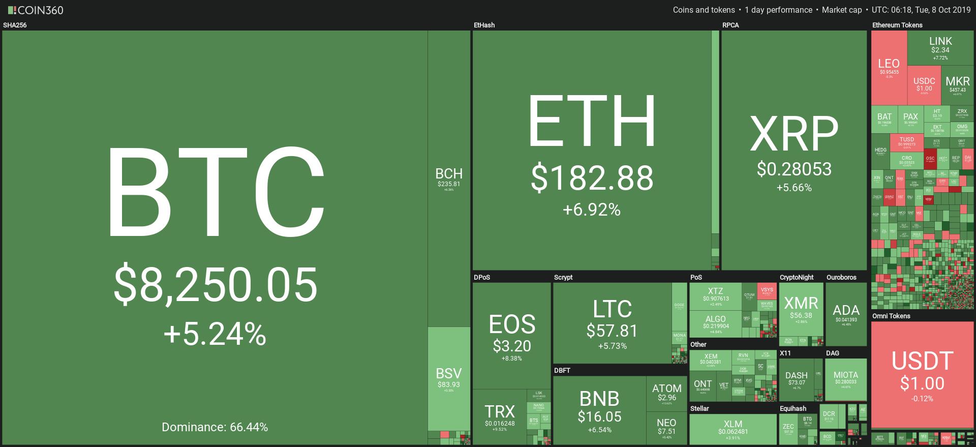 Grafico mercato criptovalute