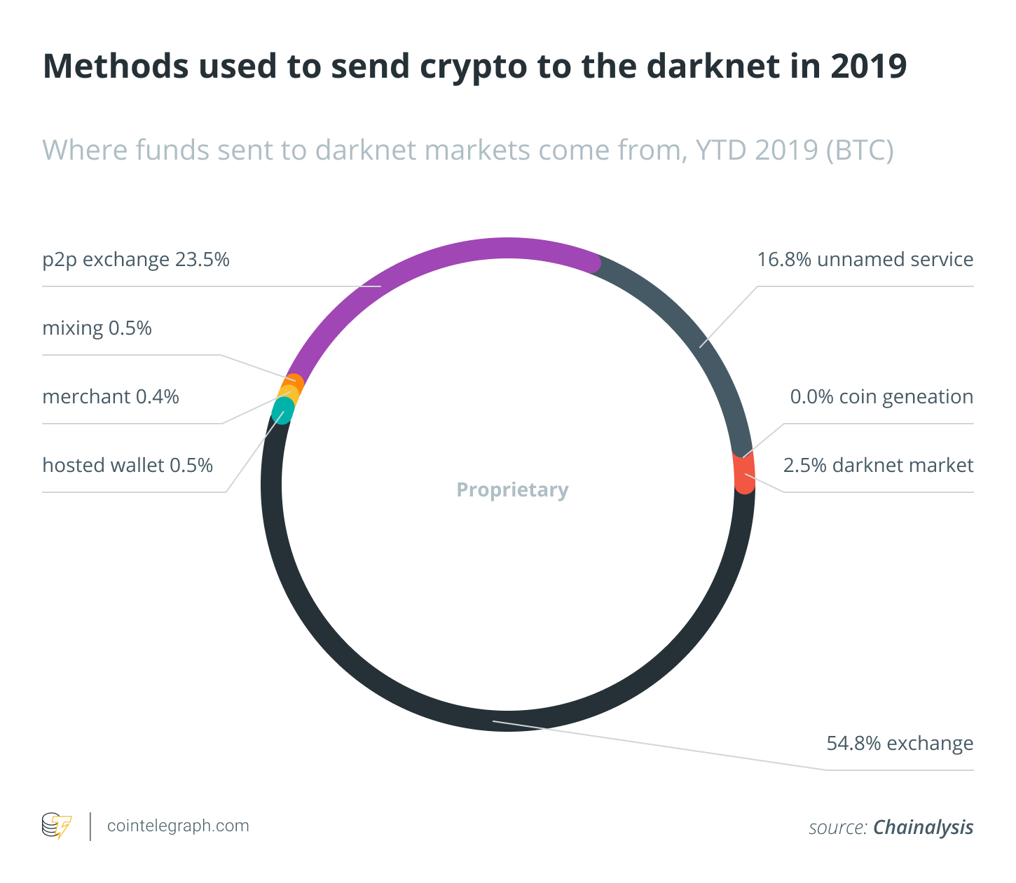 best cryptocurrency to use on darknet