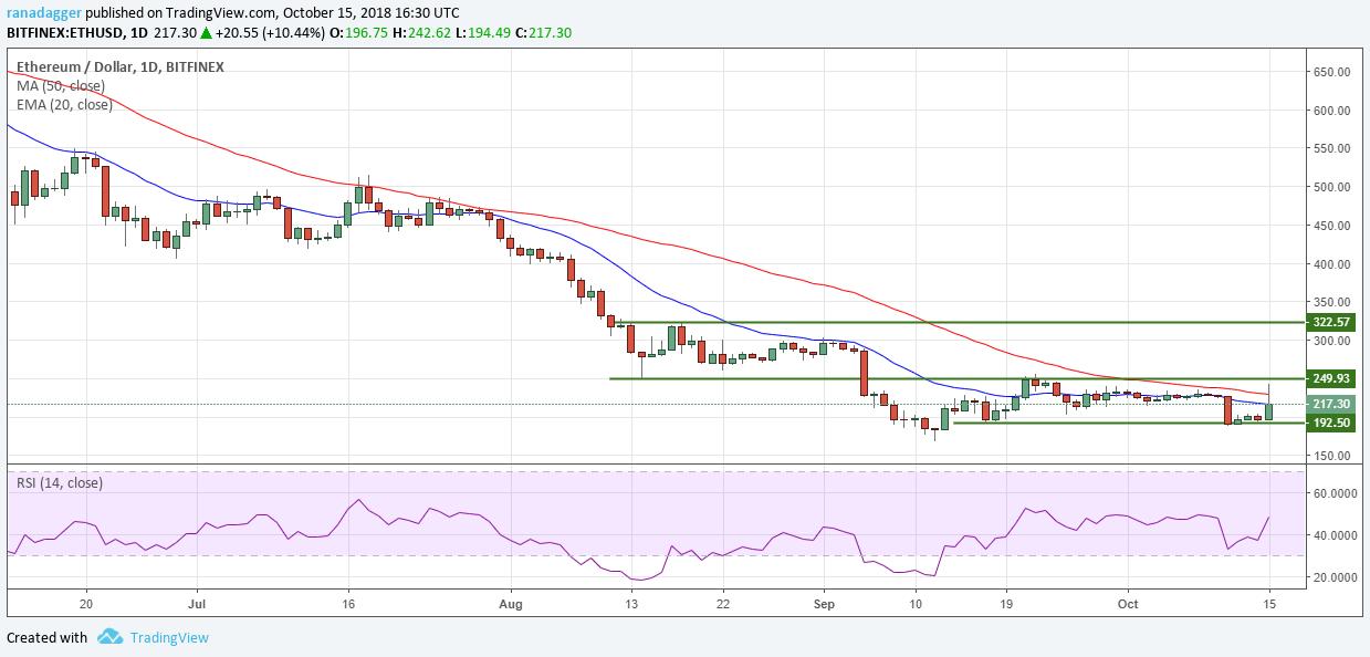 イーサリアム・アメリカドル(ETH/USD)デイリーチャート