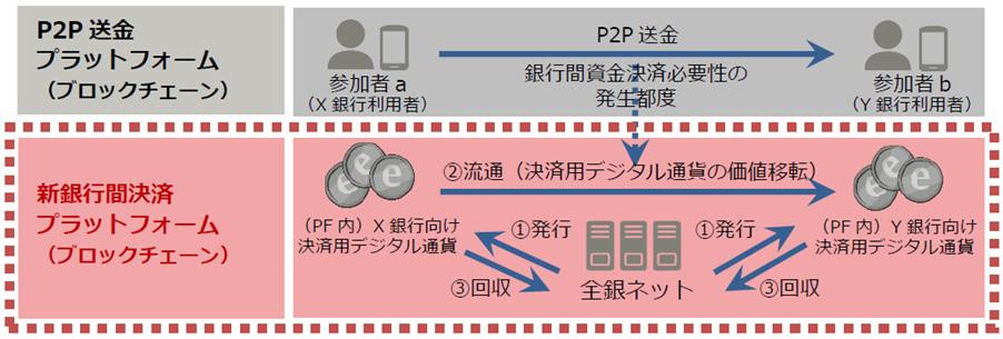 全銀ネットで用いられる決済システムの仕組み