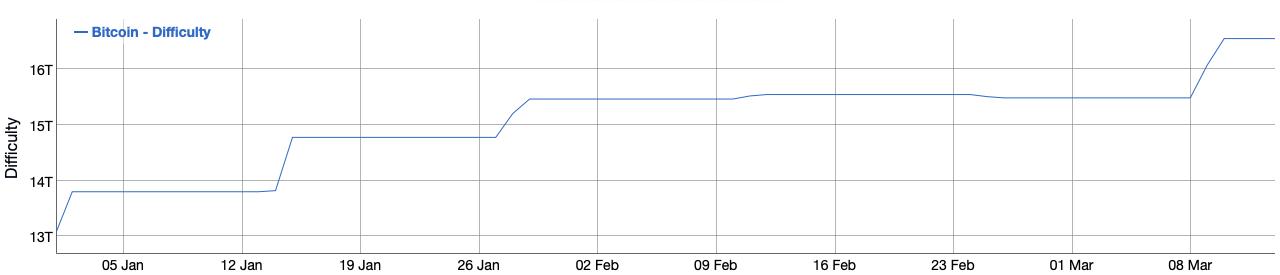 Difficoltà media del networkdi Bitcoin