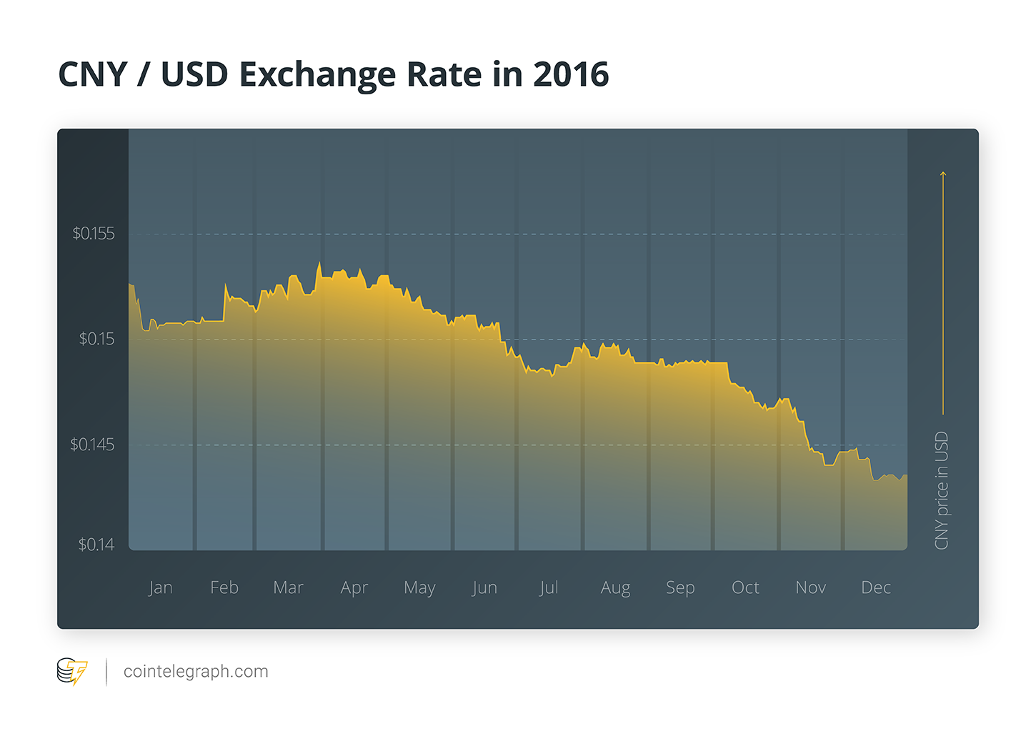 CNY/USD Exchange Rate in 2016