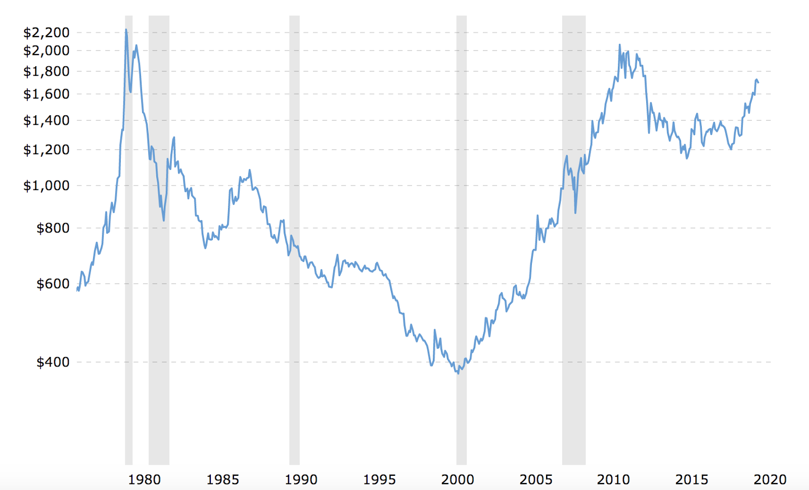 Inflated-adjusted price of gold