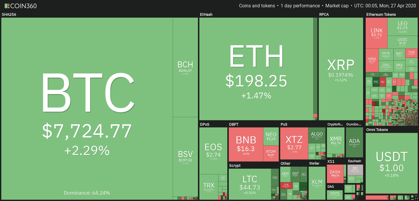 cryptocurrency all time high prices