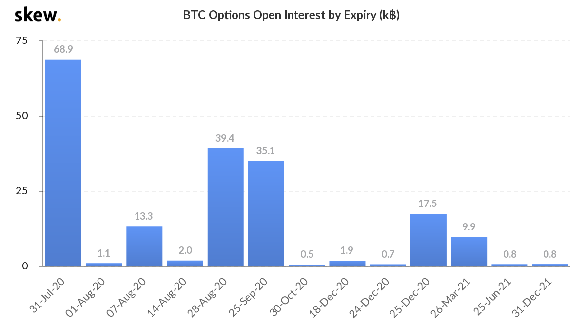 Bitcoin options open interest by expiry