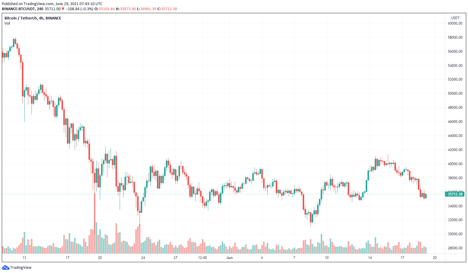 BTC/USDT, grafico a 4 ore. Fonte: TradingView
