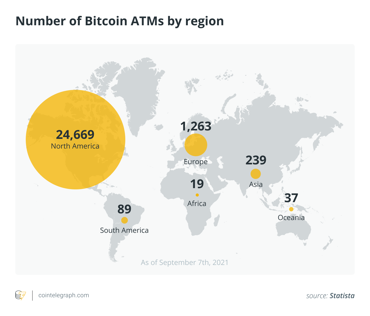 Number of Bitcoin ATMs by region