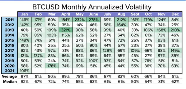 ビットコイン/米ドルの月間ボラティリティ(年換算