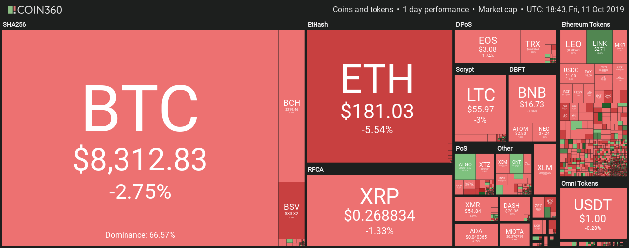 Daily crypto market data. Source: Coin360