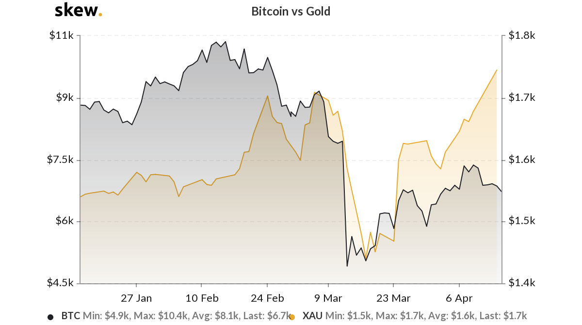 Gold versus Bitcoin 3-month chart. Source: Skew