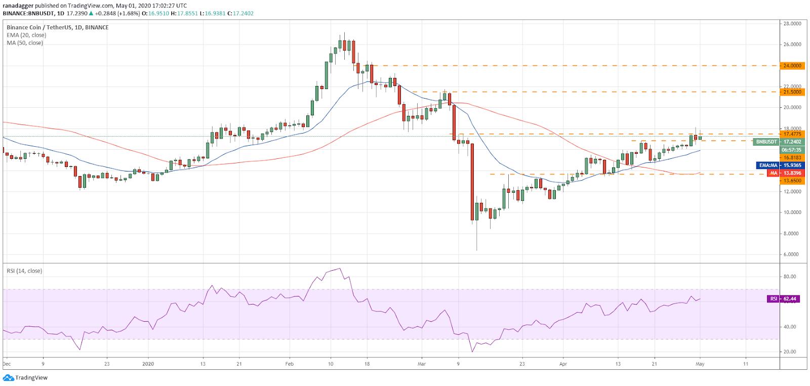 Gráfico diario de BNB/USD. Fuente: Tradingview