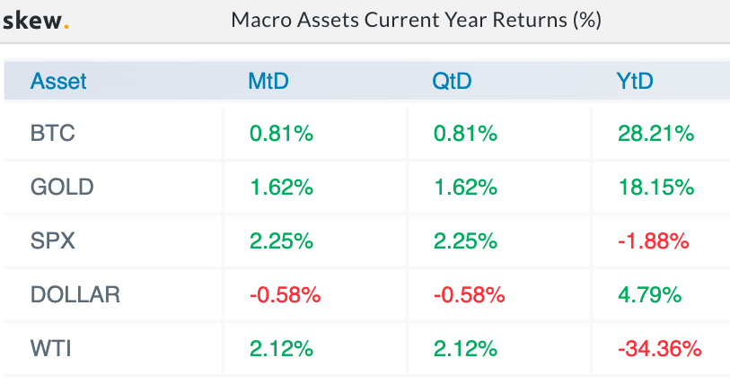 Macro Assets Current Year Returns (%). Source: Skew