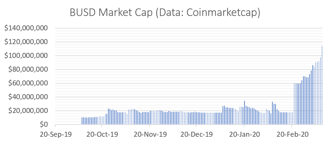 BUSD Market Cap (Data: Coinmarketcap)