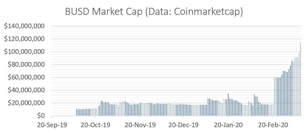 BUSD, capitalizzazione di mercato da ottobre 2019 a oggi