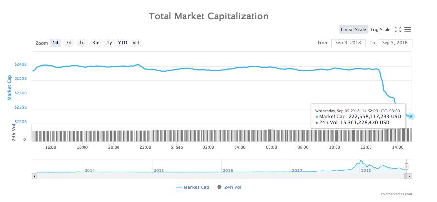 Gráfico de capitalização total de mercado