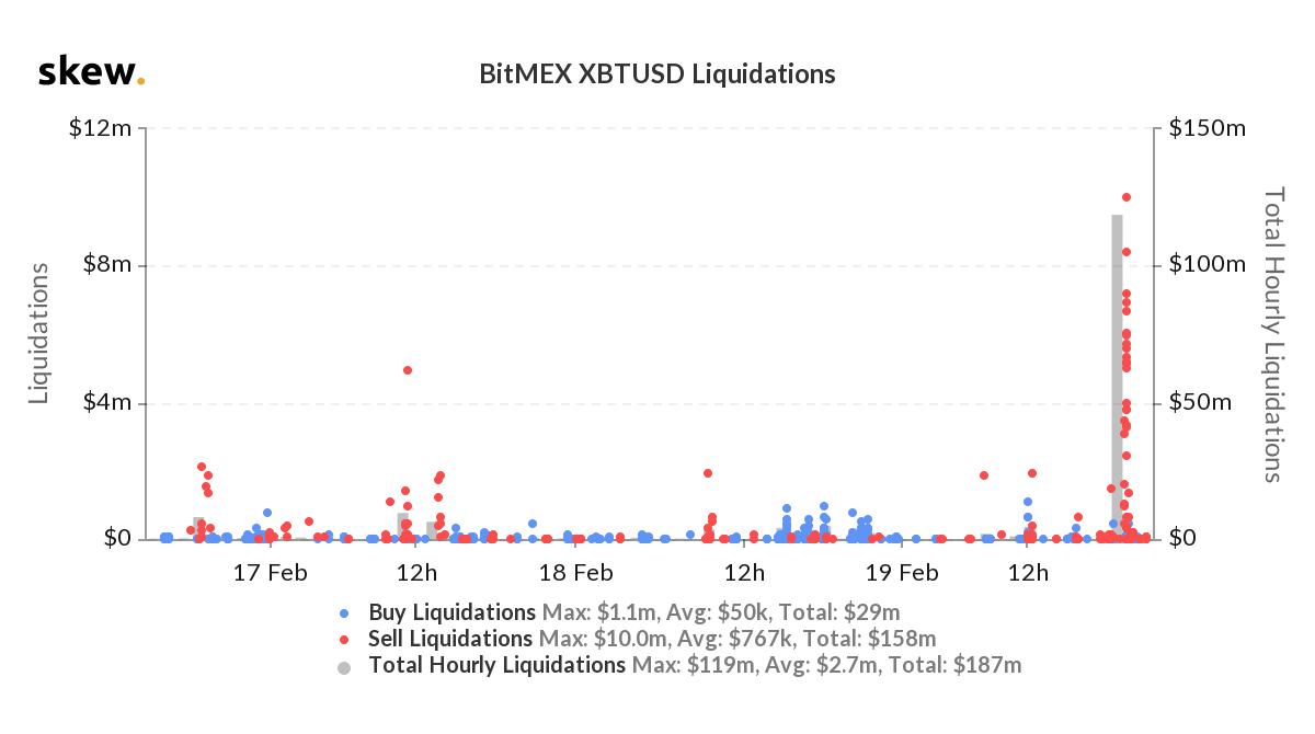 Liquidazione contrattiXBT/USD suBitMEX