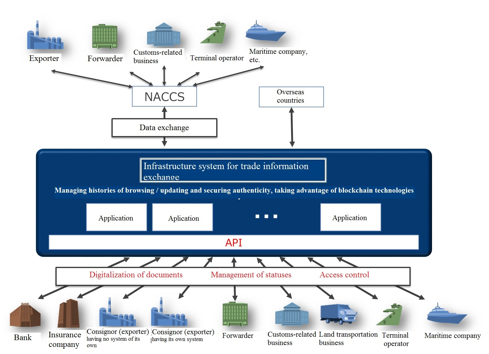 Overview of a new infrastructure system for trade information collaboration