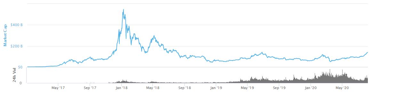 Altcoin market cap since 2017