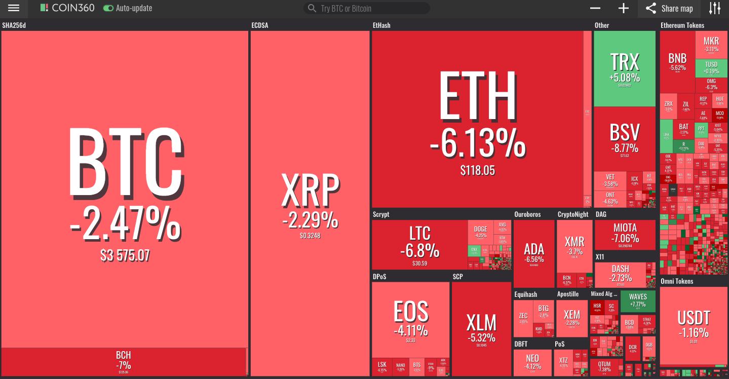 Visualización del mercado de Coin360