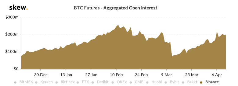 Open interest for Binance futures