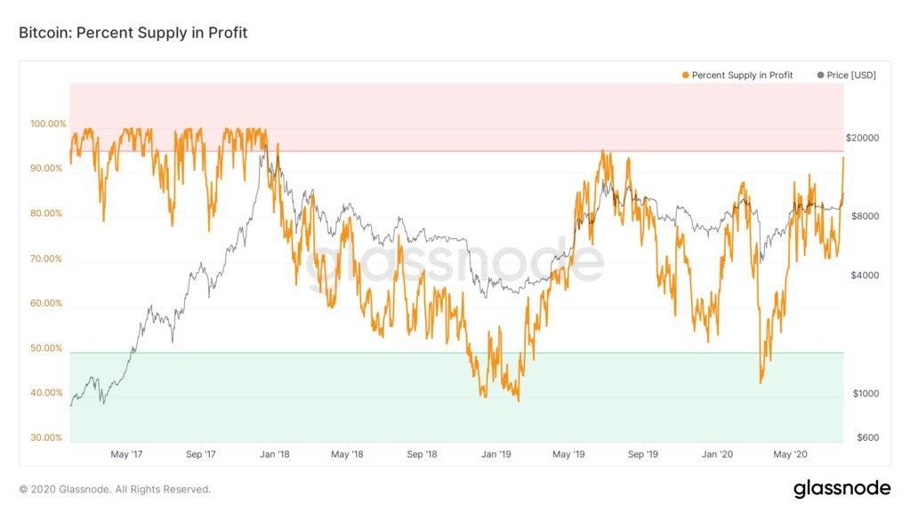 Bitcoin, percentuale dell'offerta in profitto negli ultimi tre anni