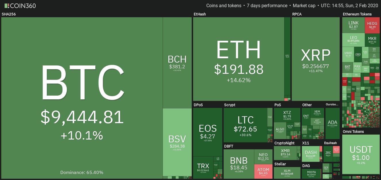 Vista semanal de los datos del criptopmercado