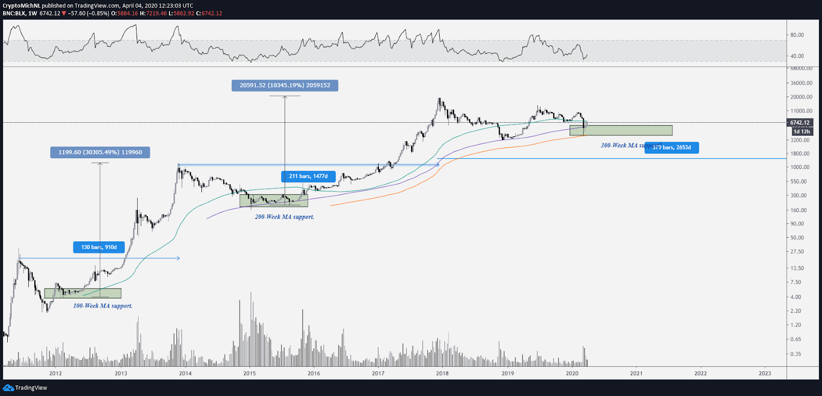 BLX 1-week chart. Source: TradingView