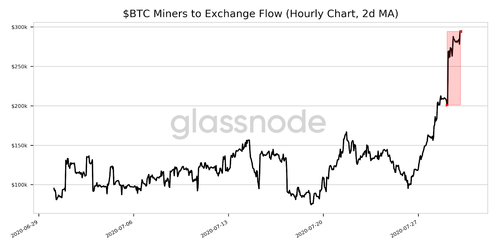 Bitcoin miners to exchange flow rise by 46.5%