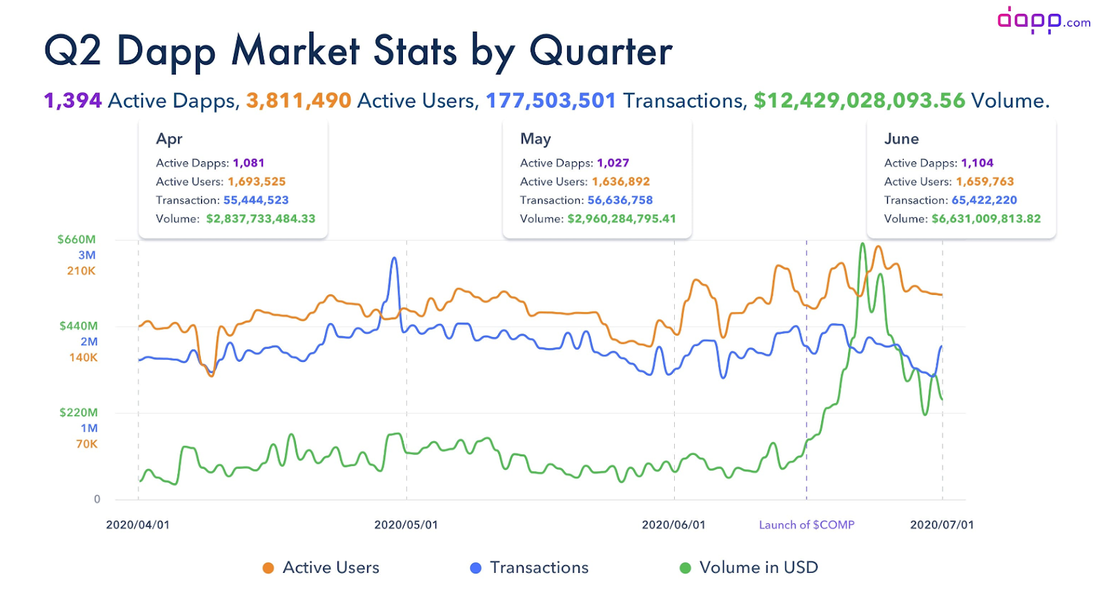 Active DApp Users on Ethereum Doubled in Q2, While COMP Hit ATHs