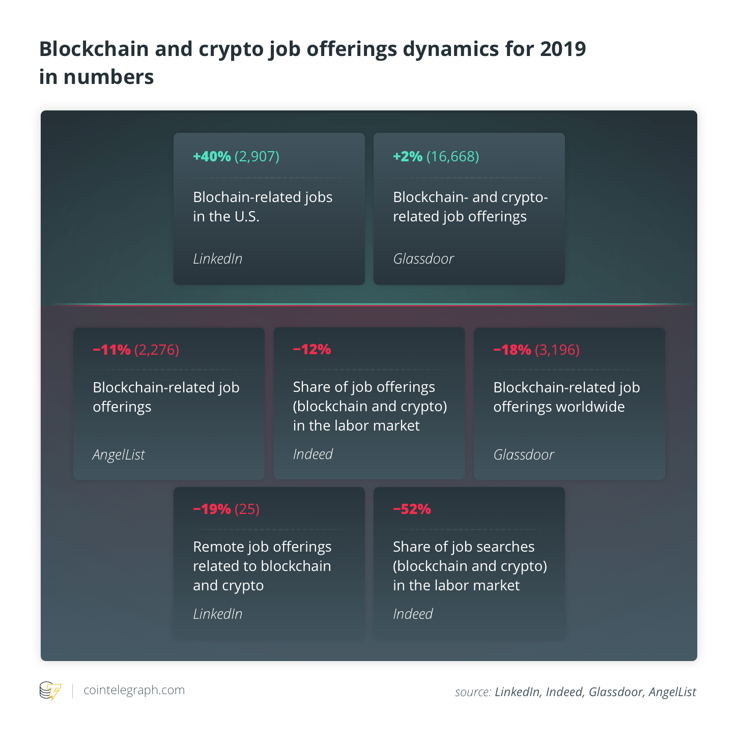 most active times on the cryptocurrency market