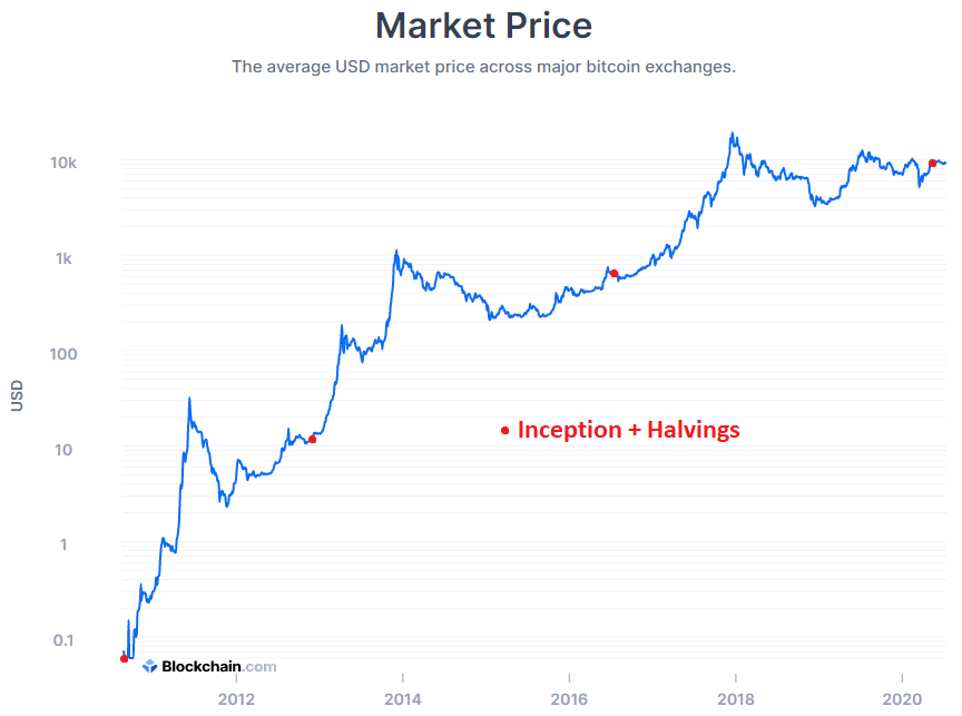The price of Bitcoin with halving dates