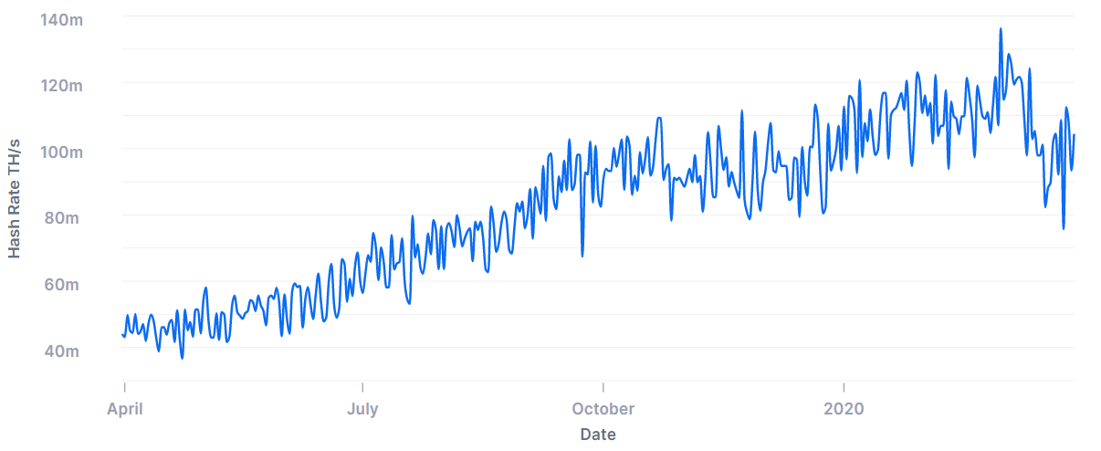 Bitcoin network hash rate, April 19, 2019–March30, 2020, Source: blockchain.com