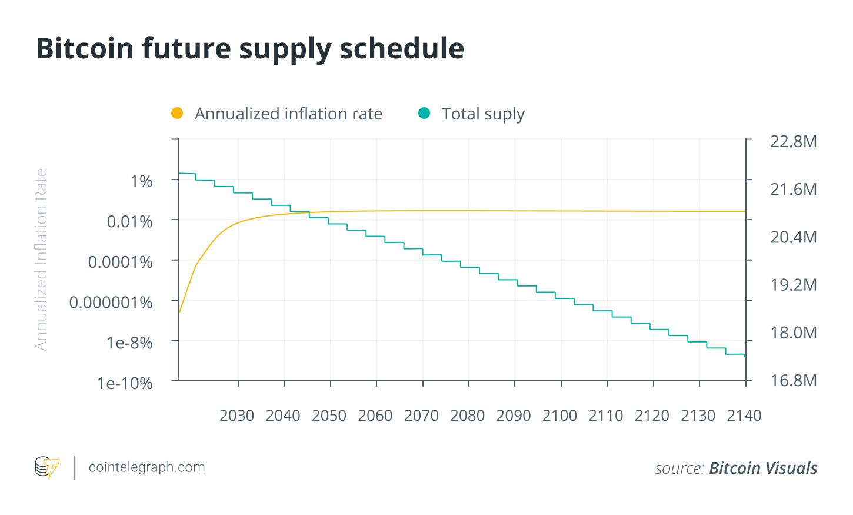 Bitcoin future supply schedule