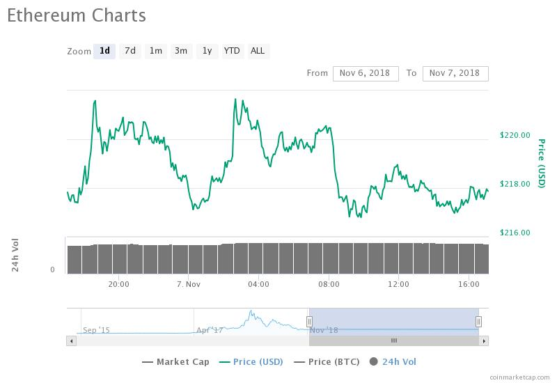 Ethereum 24-hour price chart. Source: CoinMarketCap​​​​​​​