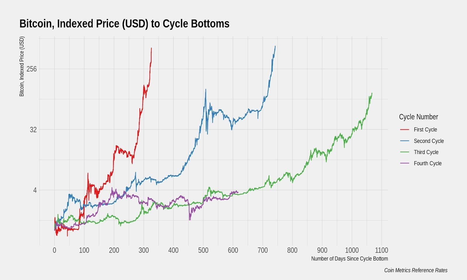 Previous market cycles of Bitcoin