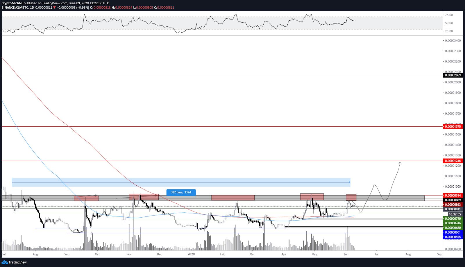 XLM/BTC 1-day chart