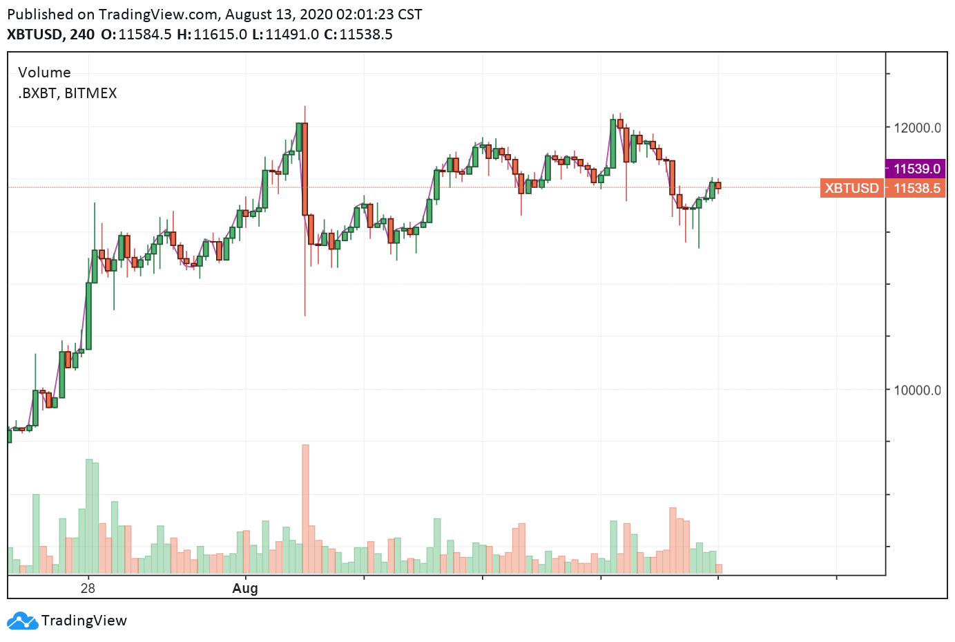 XBT/USD 4-hour chart