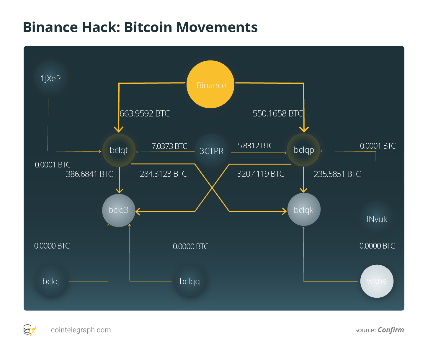 Binance Hack: Bitcoin Movements