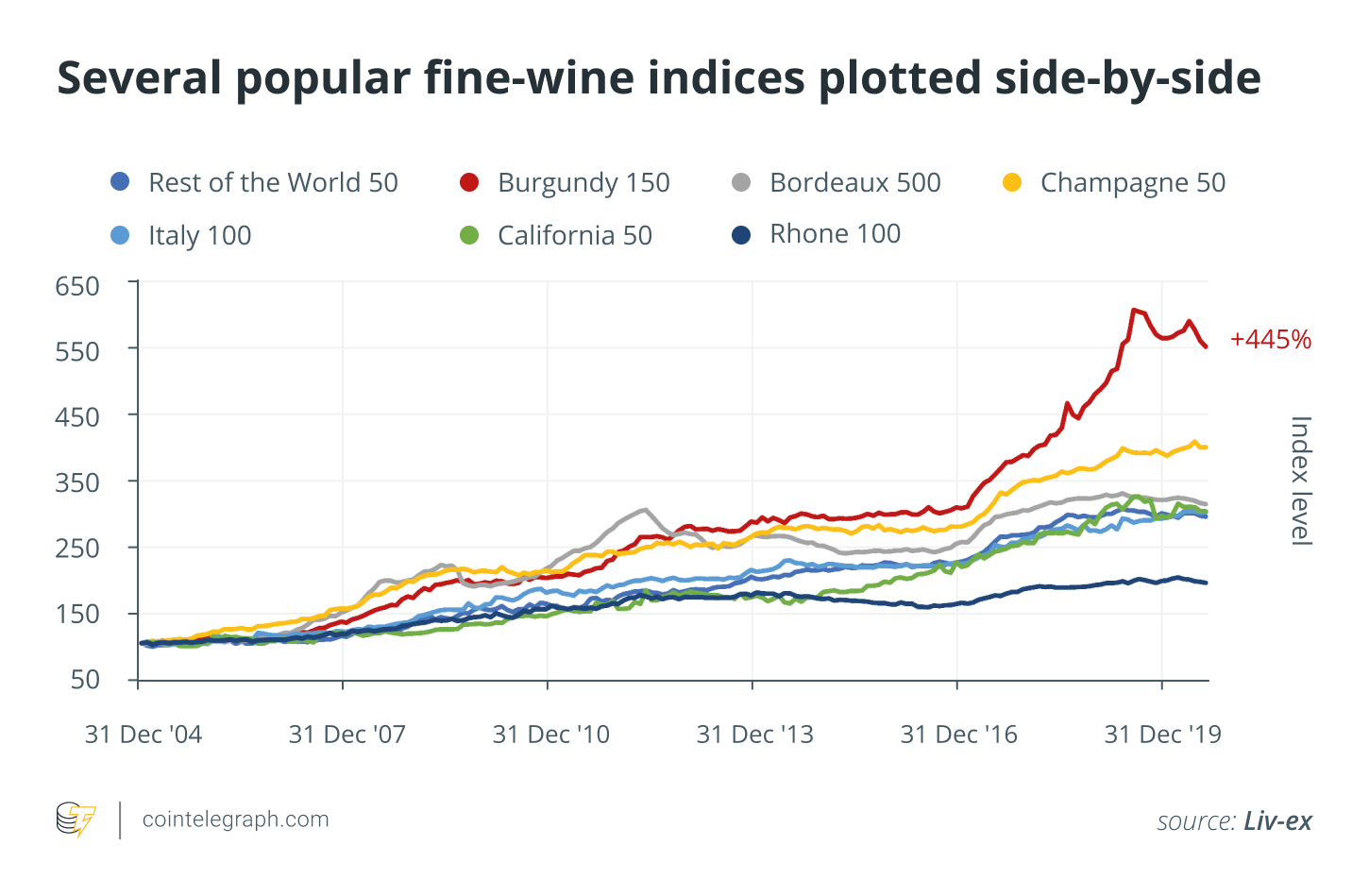 Several popular fine-wine indices plotted side-by-side