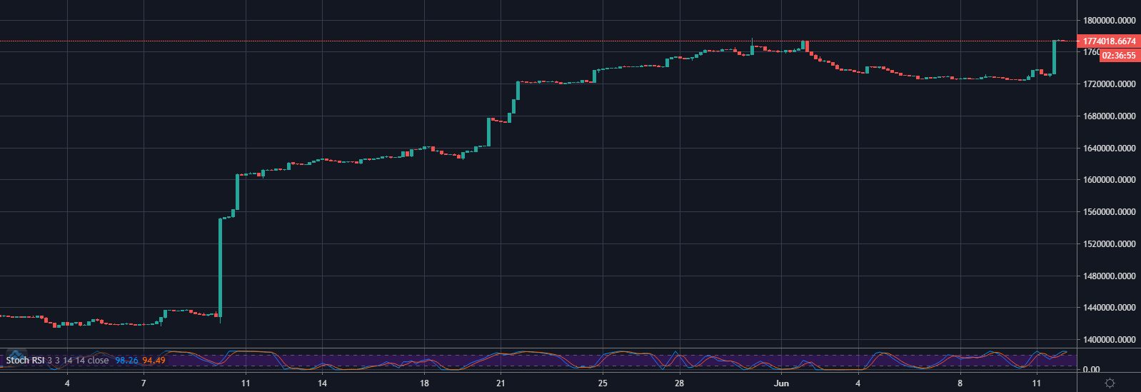 ETH/USD longs on Bitfinex, 4hr