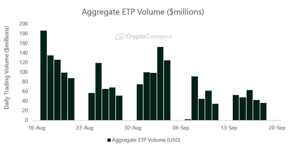 Volume ETP Agregat ($ jutaan)