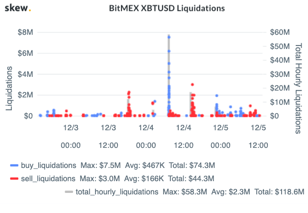 BitMEX XBTUSD Liquidations chart. Source: Skew.com