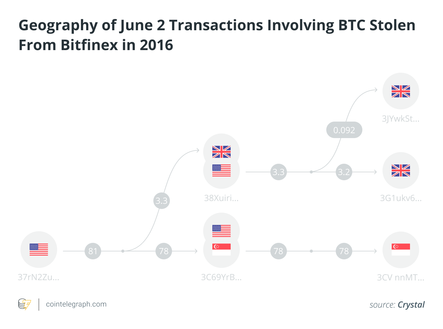 June 2 Transactions Involving Stolen BTC