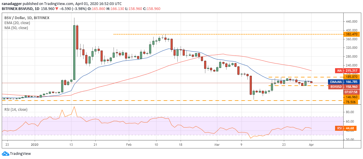 BSV–USD daily chart