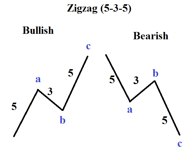 Bullish and Bearish Elliot Wave Patterns