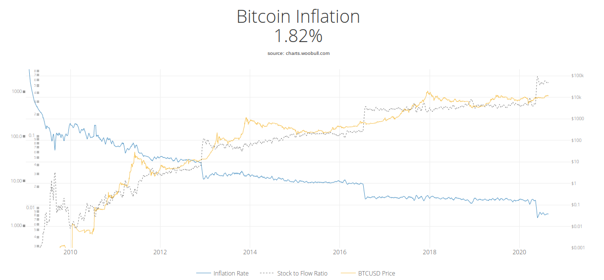 Bitcoin price, inflation and stock-to-flow chart